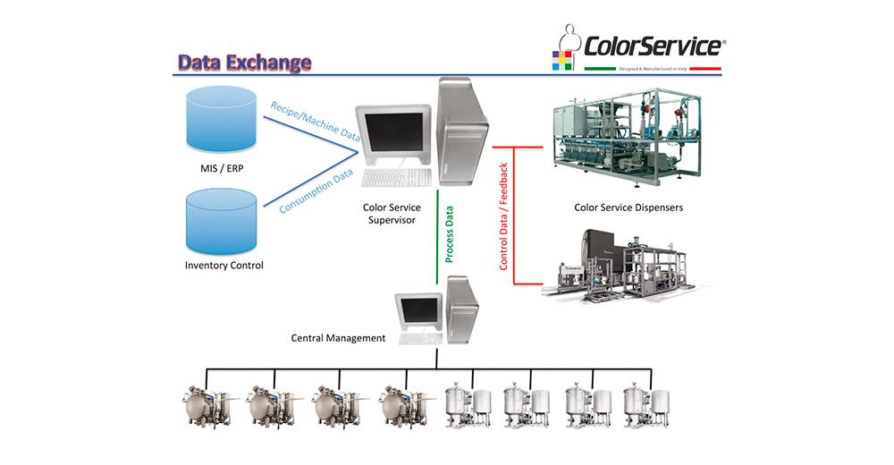 Sistemi automatici di dosaggio - processo continuo - gestione centralizzata