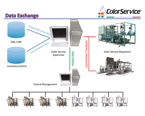 Automatic dosing system for dyeing production - Central management - Supervisor